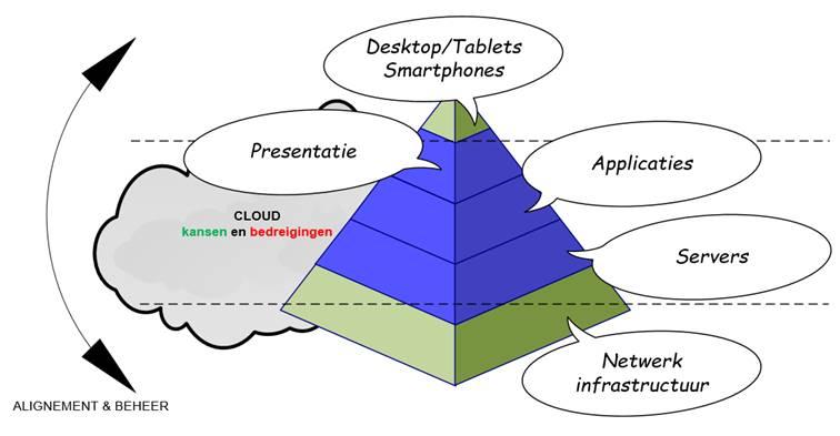 Piramide lagen bedrijfsnetwerk - CommITment