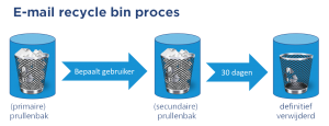 E-mail recycle bin proces - CommITment cloud computing