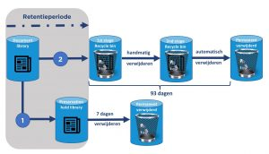 Retentieproces Sharepoint - CommITment cloud computing