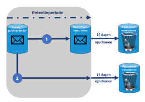 Retentieproces e-mail - CommITment cloud computing