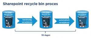 Sharepoint recycle bin proces - CommITment cloud computing