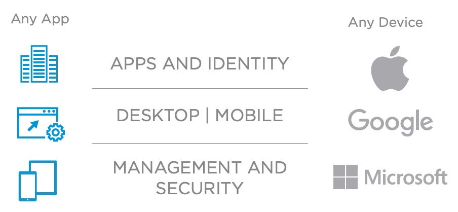 Any app any device - CommITment cloud computing
