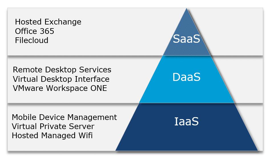Cloud service modellen CommITment - CommITment cloud computing
