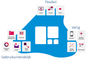Digitale werkplek Workspace - Commitment cloud computing